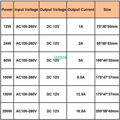 60W DC12V Constant Voltage Lighti