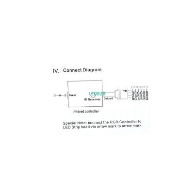 5Pcs DC12V IR rgb Controller Dimm