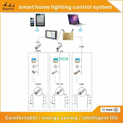 Smart home LED Lighting Control S