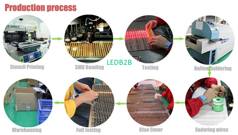 What is the manufacturing process of led strip