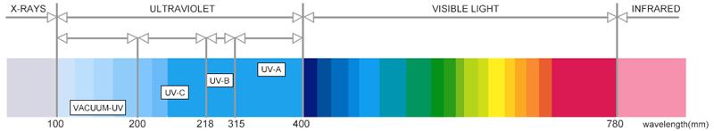 SPECIALTY ODM,UV LED
