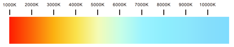 What Is The Color Temperature?
