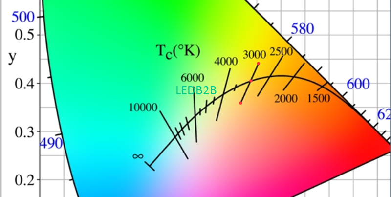 What Is Correlated Color Temperature (CCT)?